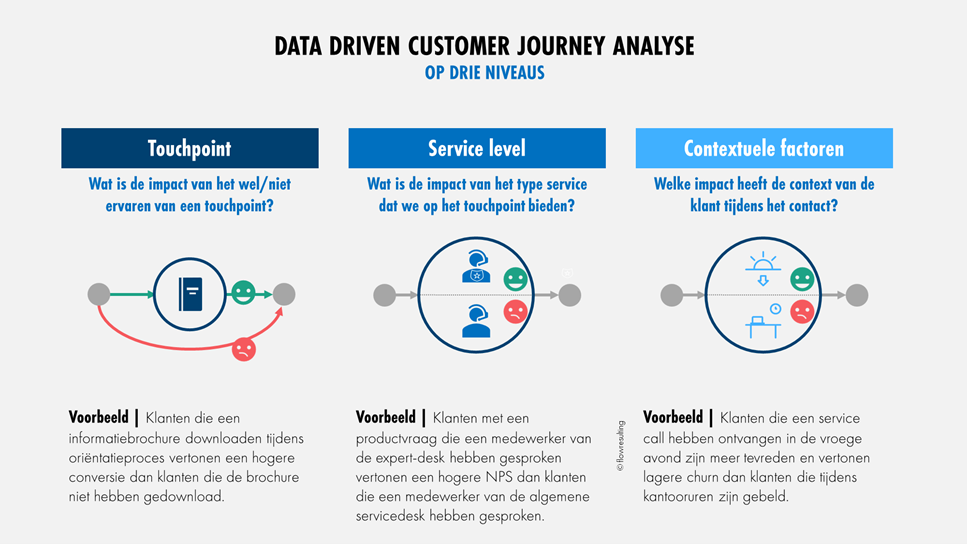Data driven customer journey analyse op drie niveaus
